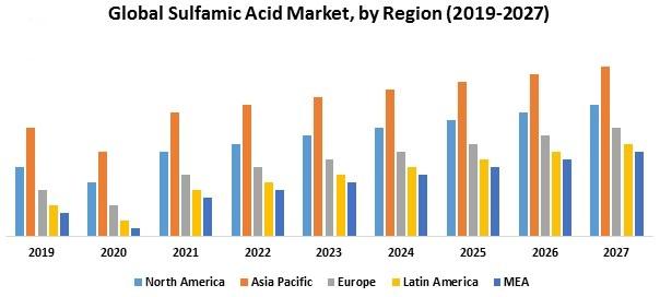 نمودار بازار جهانی سولفامیک اسید
