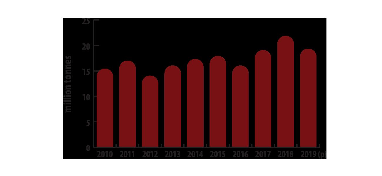 صادرات پتاس در کانادا از سال 2010 تا 2019