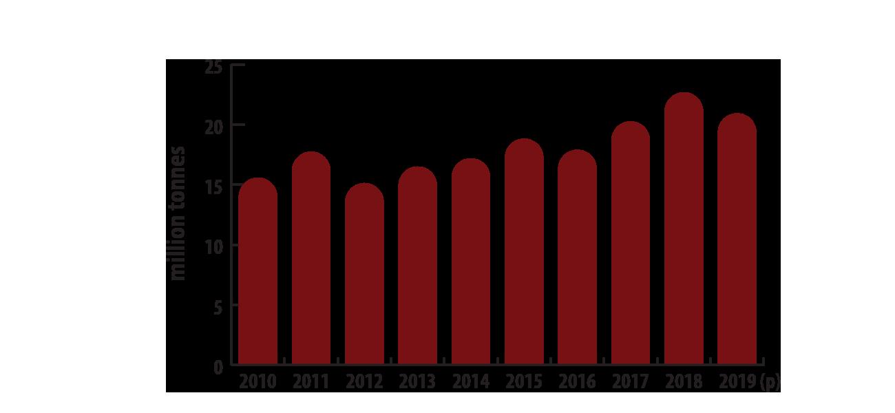تولید پتاس در کانادا از سال 2010 تا 2019