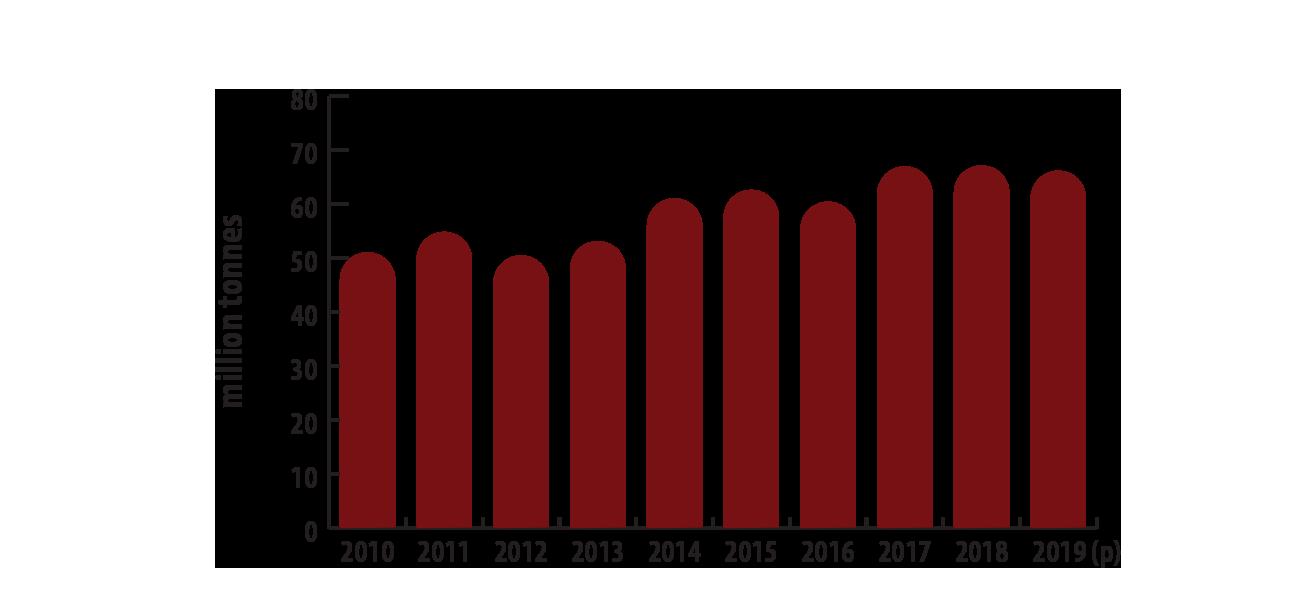 تولید جهانی پتاس از سال 2010 تا 2019