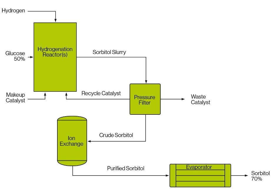 نحوهی تولید سوربیتول