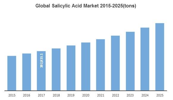نمودار بازار جهانی اسید سالیسیلیک